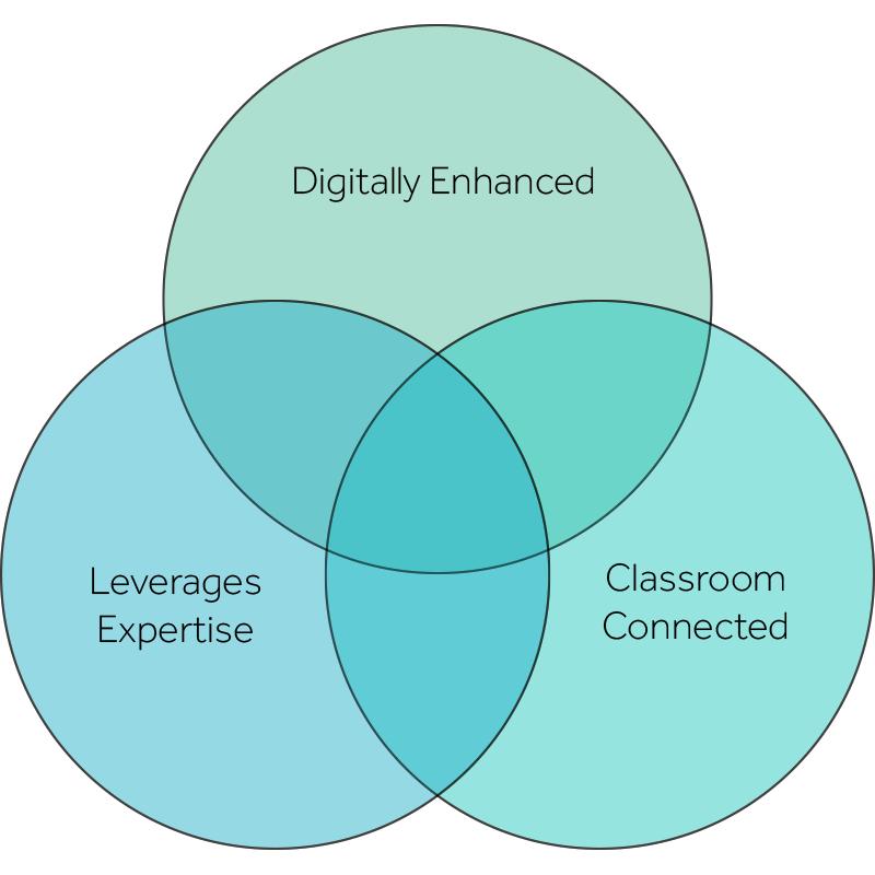 teacher-collaboration-venn